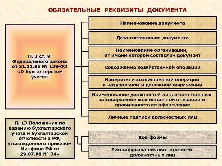 ОБЯЗАТЕЛЬНЫЕ РЕКВИЗИТЫ ДОКУМЕНТА Наименование документа Дата составления документа П. 2 ст. 9 Федерального закона