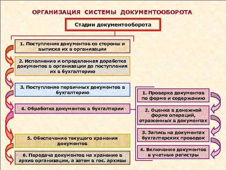 ОРГАНИЗАЦИЯ СИСТЕМЫ ДОКУМЕНТООБОРОТА Стадии документооборота 1. Поступление документов со стороны и выписка их в