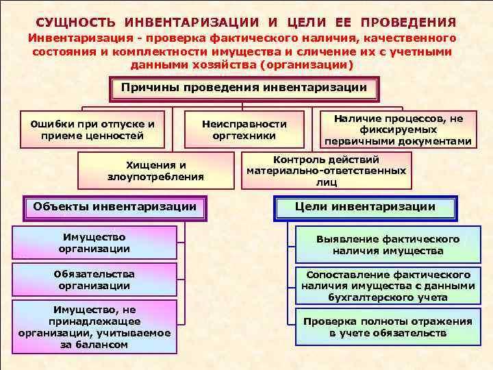 СУЩНОСТЬ ИНВЕНТАРИЗАЦИИ И ЦЕЛИ ЕЕ ПРОВЕДЕНИЯ Инвентаризация - проверка фактического наличия, качественного состояния и