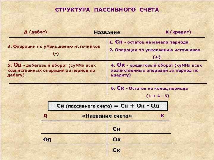 СТРУКТУРА ПАССИВНОГО СЧЕТА Название Д (дебет) 3. Операции по уменьшению источников (-) 5. 1.