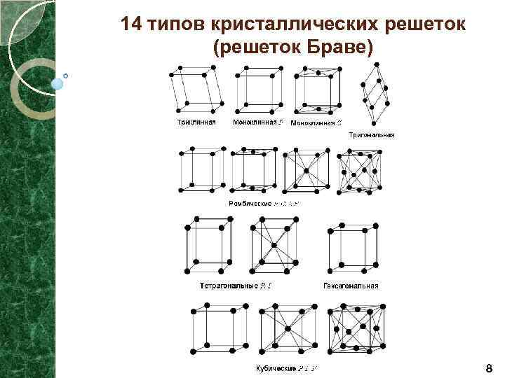 14 типов кристаллических решеток (решеток Браве) 8