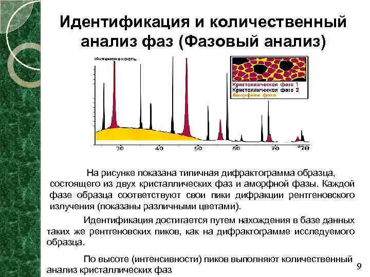 Идентификация и количественный анализ фаз (Фазовый анализ) На рисунке показана типичная дифрактограмма образца, состоящего