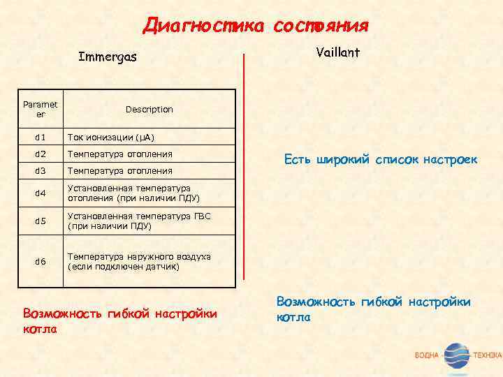 Диагностика состояния Immergas Paramet er Vaillant Description d 1 Ток ионизации (μA) d 2
