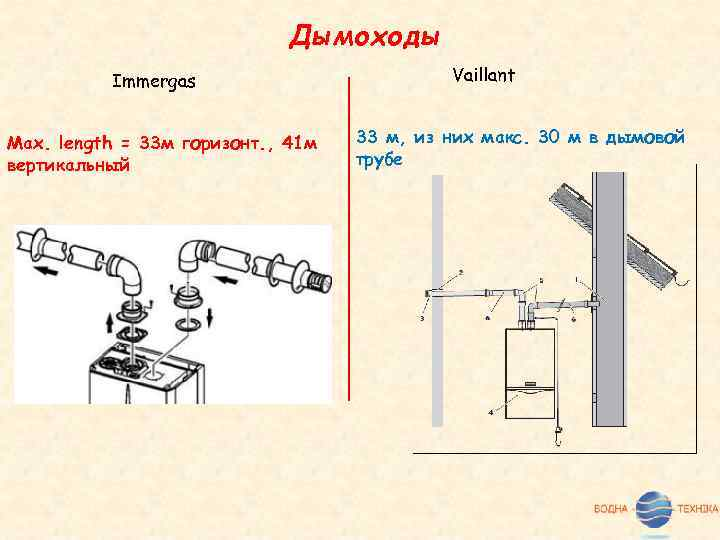 Дымоходы Immergas Max. length = 33 м горизонт. , 41 м вертикальный Vaillant 33
