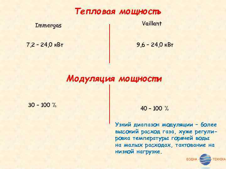 Тепловая мощность Immergas 7, 2 – 24, 0 к. Вт Vaillant 9, 6 –