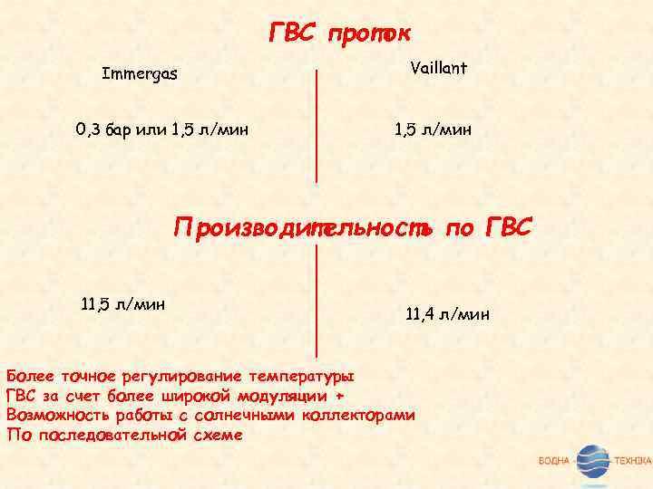 ГВС проток Immergas 0, 3 бар или 1, 5 л/мин Vaillant 1, 5 л/мин