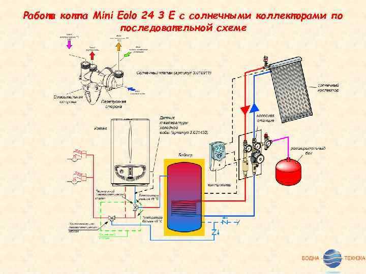 Работа котла Mini Eolo 24 3 E с солнечными коллекторами по последовательной схеме