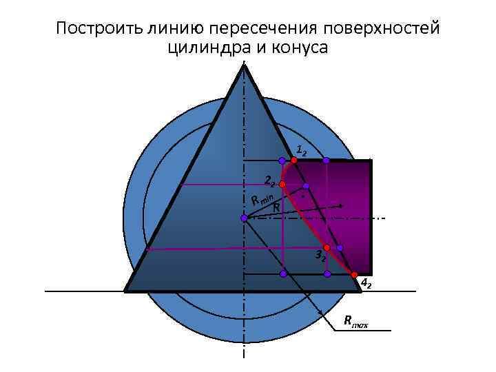 Построить линию пересечения поверхностей цилиндра и конуса 12 22 R min. R 32 42