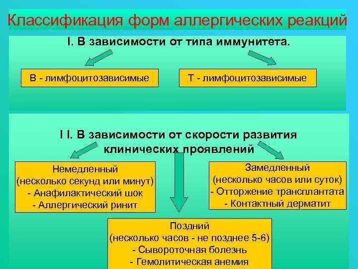 Классификация форм аллергических реакций I. В зависимости от типа иммунитета. В - лимфоцитозависимые Т