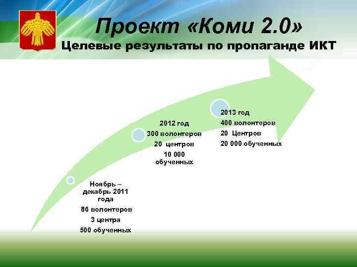 Проект «Коми 2. 0» Целевые результаты по пропаганде ИКТ 2013 год 2012 год 300