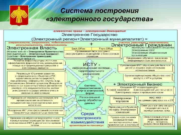 Система построения «электронного государства»