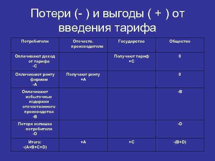 Потери (- ) и выгоды ( + ) от введения тарифа Потребители Отечеств. производители