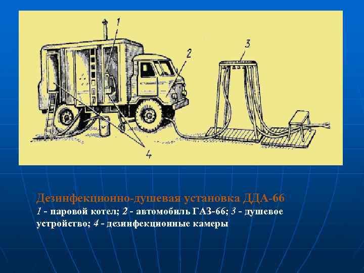 Дезинфекционно-душевая установка ДДА-66 1 - паровой котел; 2 - автомобиль ГАЗ-66; 3 - душевое