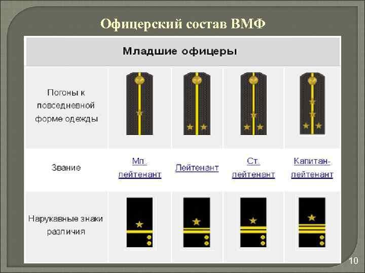 днём пятницу морские погоны и звания в картинках россии материала составляют синтетические