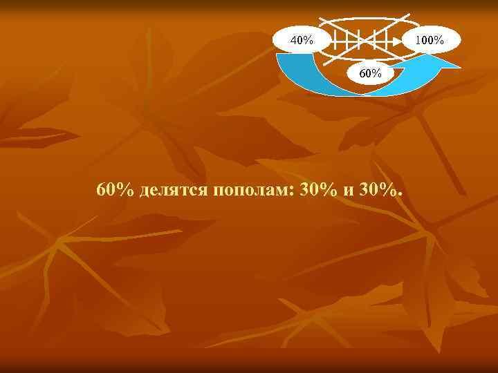 40% 100% 60% делятся пополам: 30% и 30%.