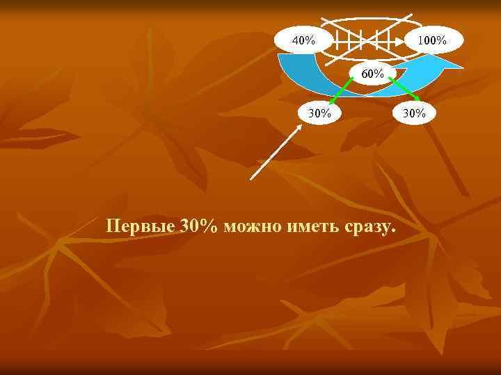 40% 100% 60% 30% Первые 30% можно иметь сразу. 30%