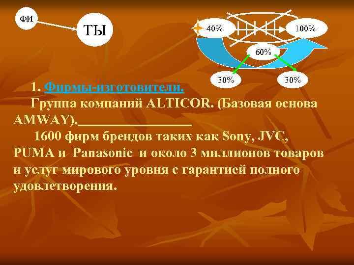 ФИ ТЫ 40% 100% 60% 30% 1. Фирмы-изготовители. Группа компаний ALTICOR. (Базовая основа AMWAY).