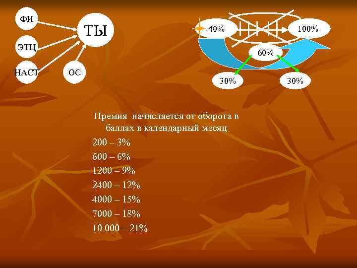 ФИ ТЫ 40% ЭТЦ НАСТ 100% 60% ОС 30% Премия начисляется от оборота в