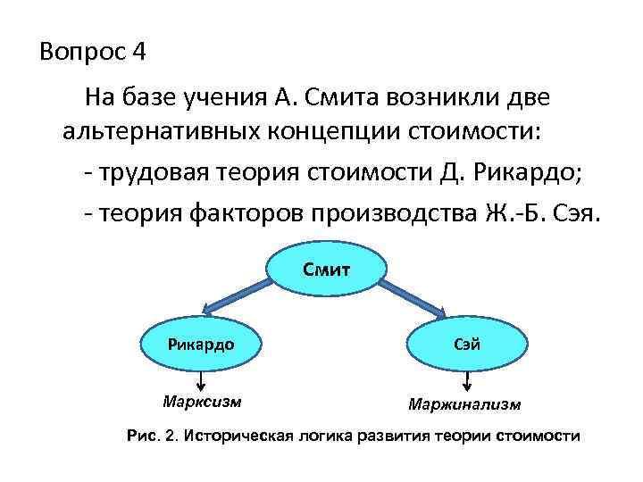 Вопрос 4 На базе учения А. Смита возникли две альтернативных концепции стоимости: - трудовая