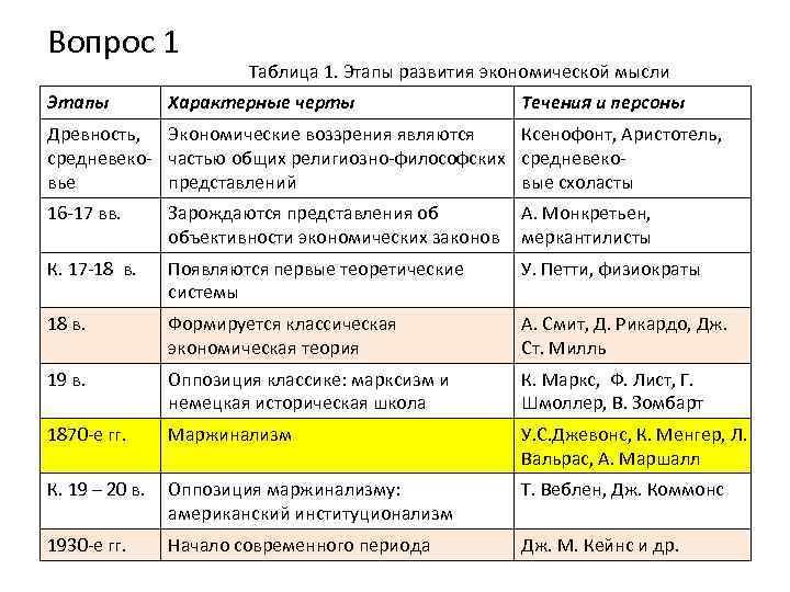 Вопрос 1 Этапы Таблица 1. Этапы развития экономической мысли Характерные черты Течения и персоны