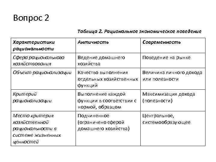 Вопрос 2 Таблица 2. Рациональное экономическое поведение Характеристики рациональности Античность Современность Сфера рационального хозяйствования