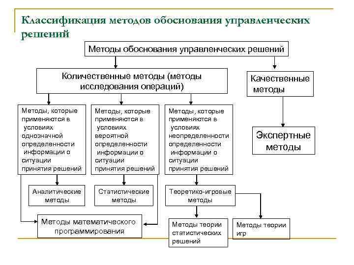 Классификация методов обоснования управленческих решений Методы обоснования управленческих решений Количественные методы (методы исследования операций)