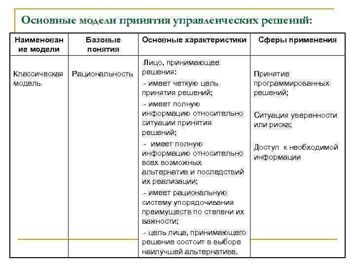 Основные модели принятия управленческих решений: Наименован ие модели Базовые понятия Основные характеристики -Лицо, Классическая