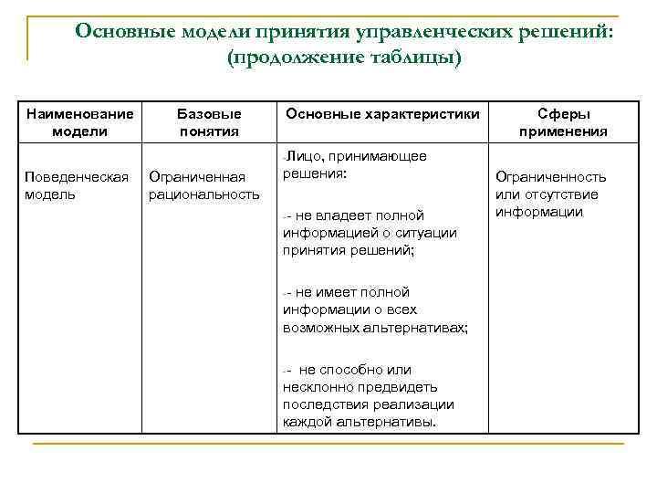 Основные модели принятия управленческих решений: (продолжение таблицы) Наименование модели Базовые понятия Основные характеристики -Лицо,
