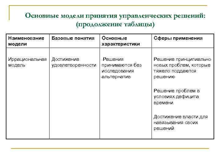 Основные модели принятия управленческих решений: (продолжение таблицы) Наименование модели Базовые понятия Иррациональная Достижение модель