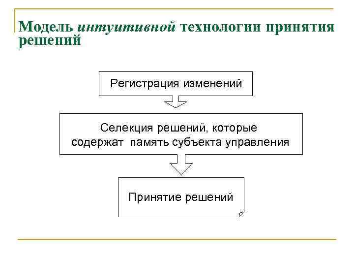 Модель интуитивной технологии принятия решений Регистрация изменений Селекция решений, которые содержат память субъекта управления