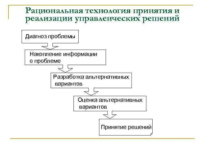 Рациональная технология принятия и реализации управленческих решений Диагноз проблемы Накопление информации о проблеме Разработка