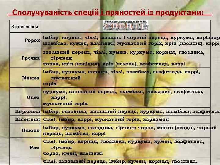 Сполучуваність спецій і пряностей із продуктами: Зернобобові Горох імбир, кориця, чіллі, запашн. і чорний