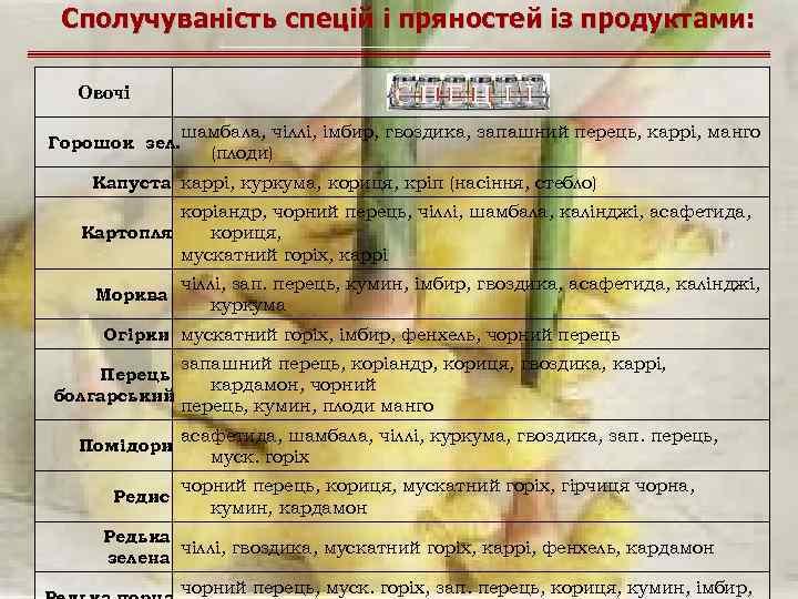 Сполучуваність спецій і пряностей із продуктами: Овочі шамбала, чіллі, імбир, гвоздика, запашний перець, каррі,