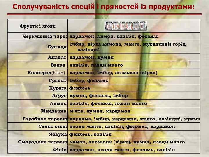 Сполучуваність спецій і пряностей із продуктами: Фрукти і ягоди Черемшина чорна кардамон, лимон, ванілін,