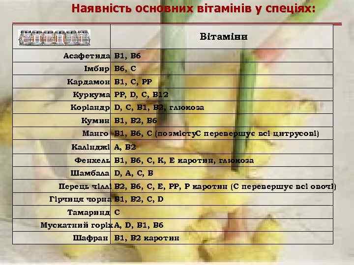 Наявність основних вітамінів у спеціях: Вітаміни Асафетида B 1, B 6 Імбир B 6,
