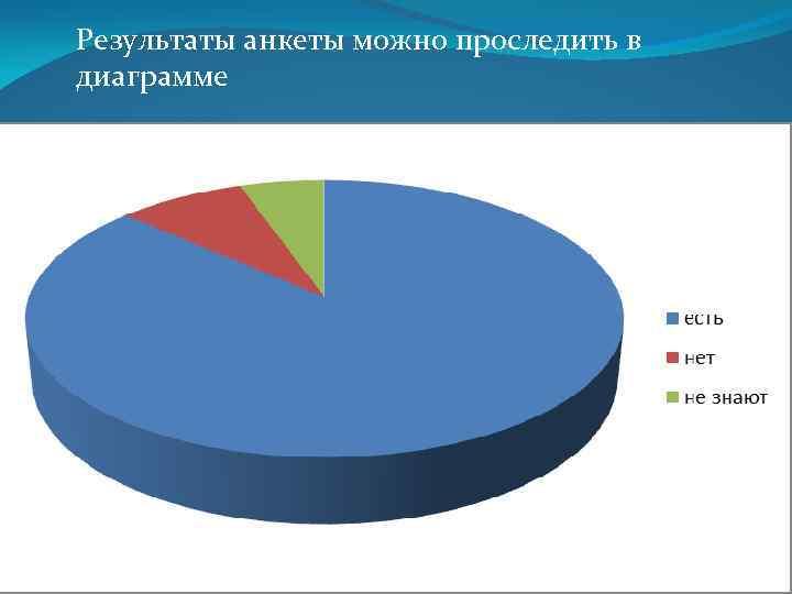 Результаты анкеты можно проследить в диаграмме