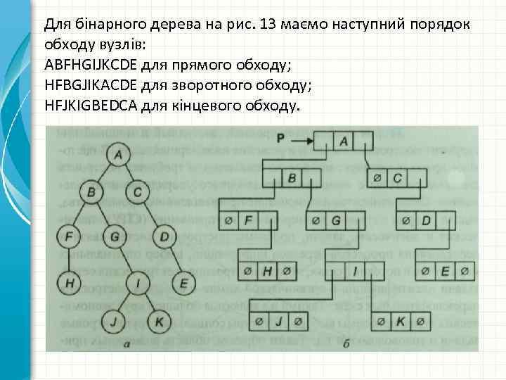 Для бінарного дерева на рис. 13 маємо наступний порядок обходу вузлів: ABFHGIJKCDE для прямого