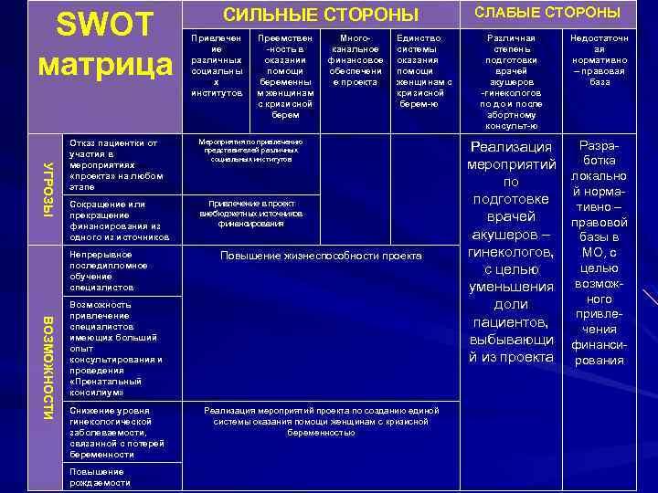 SWOT матрица СИЛЬНЫЕ СТОРОНЫ Привлечен ие различных социальны х институтов Преемствен -ность в оказании