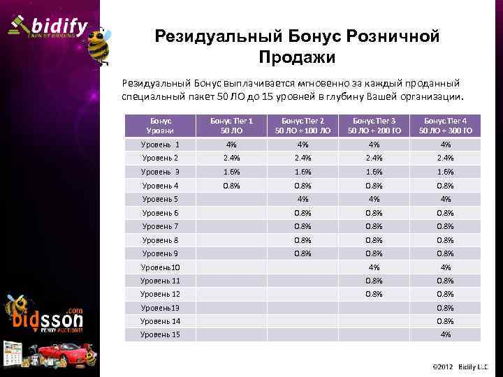 Резидуальный Бонус Розничной Продажи Резидуальный Бонус выплачивается мгновенно за каждый проданный специальный пакет 50