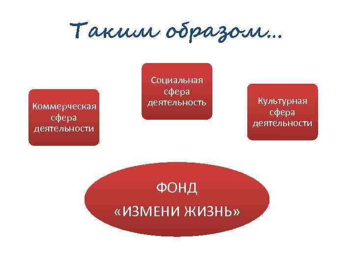 Таким образом… Коммерческая сфера деятельности Социальная сфера деятельность ФОНД «ИЗМЕНИ ЖИЗНЬ» Культурная сфера деятельности