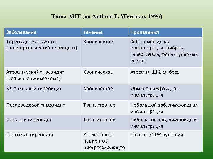 Типы АИТ (по Anthoni P. Weetman, 1996) Заболевание Течение Проявления Тиреоидит Хашимото (гипертрофический тиреоидит)