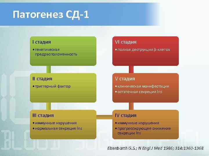 Патогенез СД-1 I стадия VI стадия • генетическая предрасположенность • полная деструкция β-клеток II