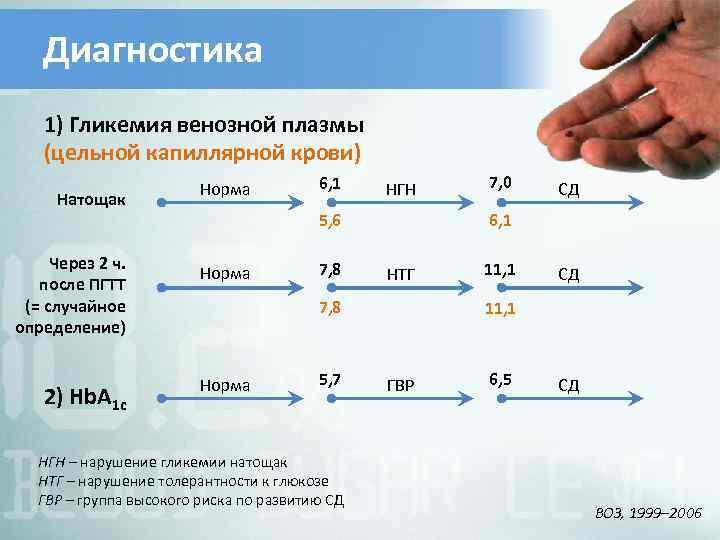 Диагностика 1) Гликемия венозной плазмы (цельной капиллярной крови) Натощак Через 2 ч. после ПГТТ