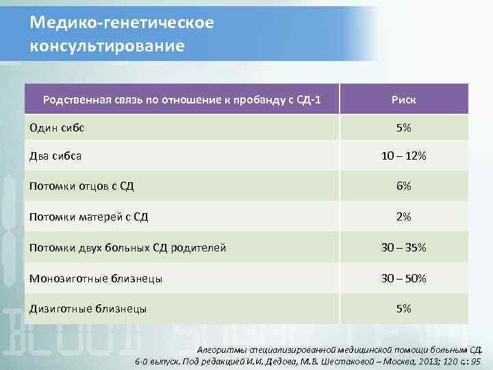 Медико-генетическое консультирование Родственная связь по отношение к пробанду с СД-1 Риск Один сибс 5%