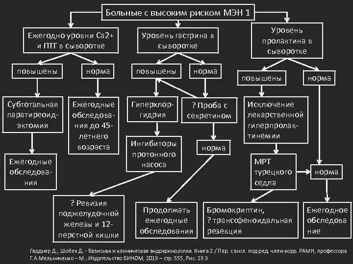 Больные с высоким риском МЭН 1 Ежегодно уровни Ca 2+ и ПТГ в сыворотке
