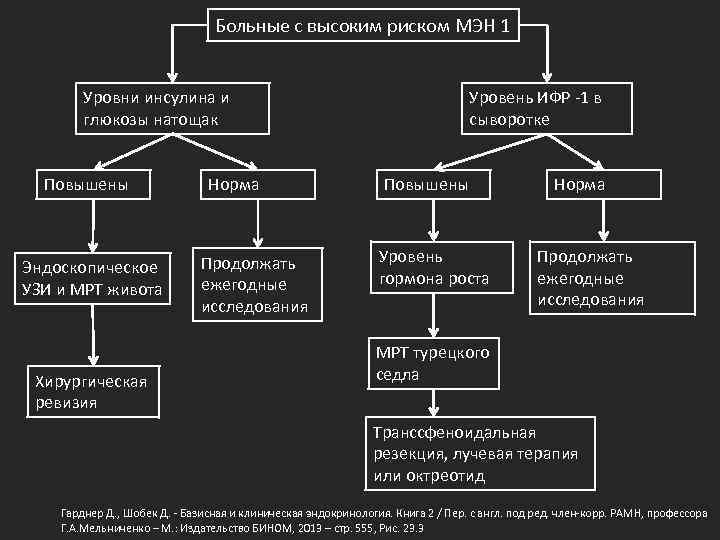 Больные с высоким риском МЭН 1 Уровни инсулина и глюкозы натощак Повышены Эндоскопическое УЗИ