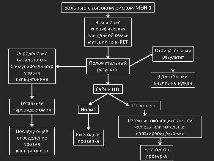 Больные с высоким риском МЭН 1 Выявление специфических для данной семьи мутаций гена RET