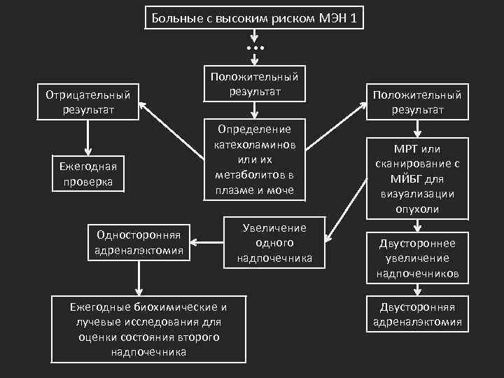 Больные с высоким риском МЭН 1 … Отрицательный результат Ежегодная проверка Положительный результат Определение