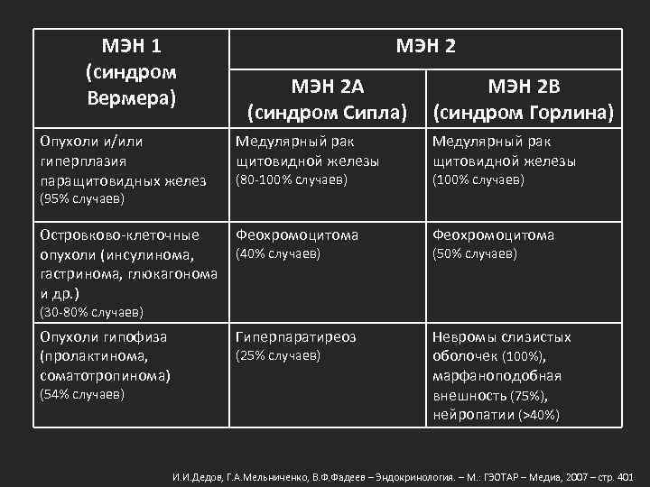 МЭН 1 (синдром Вермера) МЭН 2 A (синдром Сипла) МЭН 2 B (синдром Горлина)