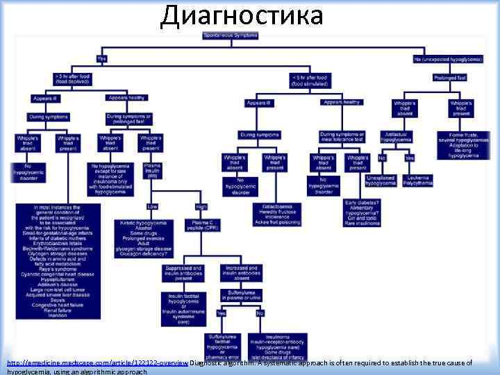 Диагностика http: //emedicine. medscape. com/article/122122 -overview Diagnostic algorithm. A systematic approach is often required